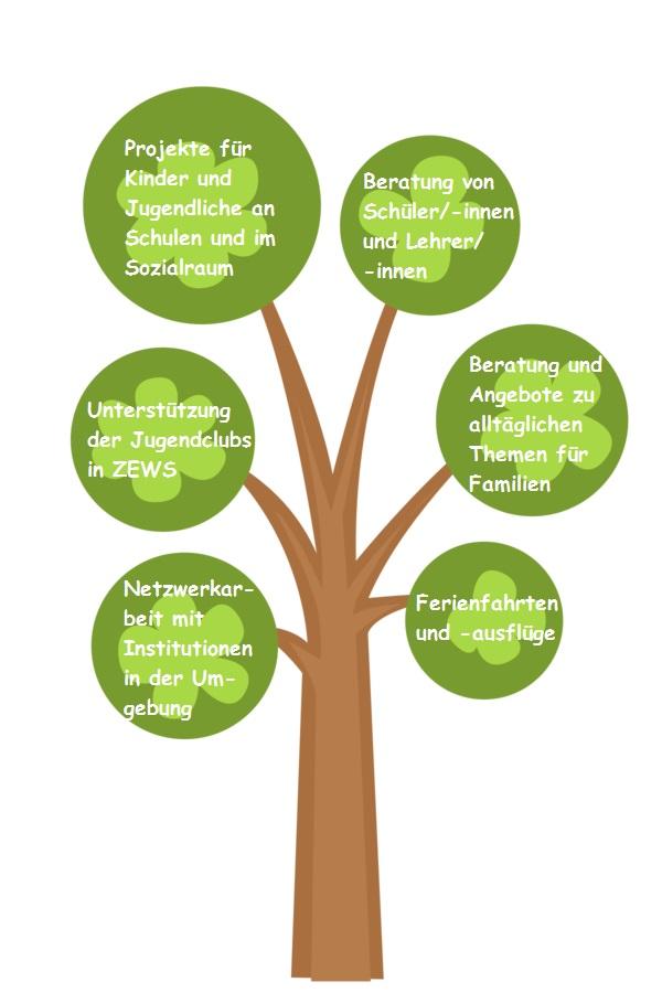 Aufgabenbaum